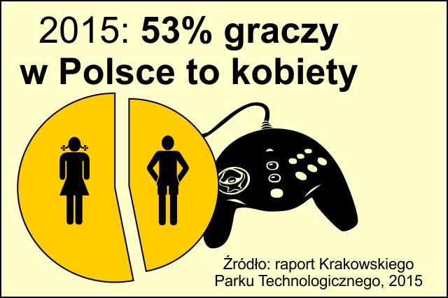 53% graczy w Polsce to kobiety